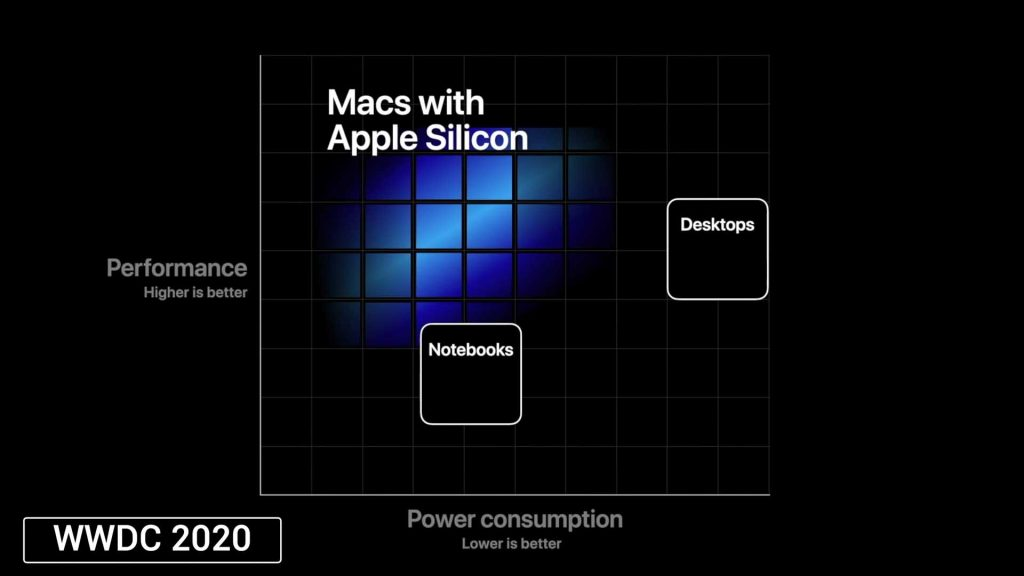 macs with silicon