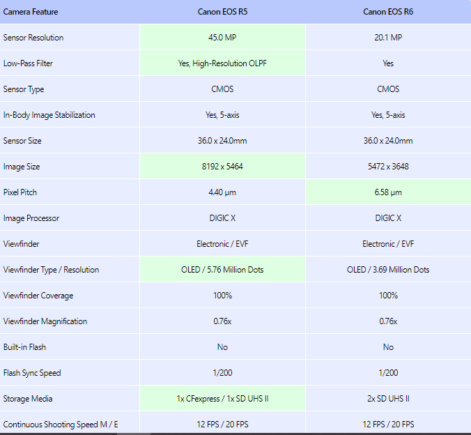 comparison list canon rr6