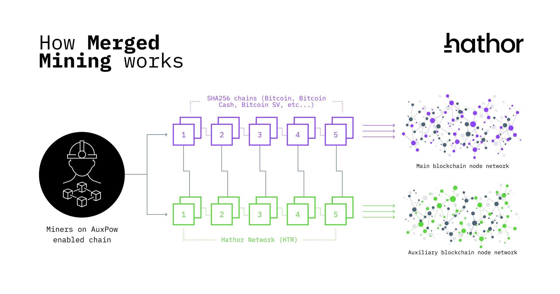 hathor network mining