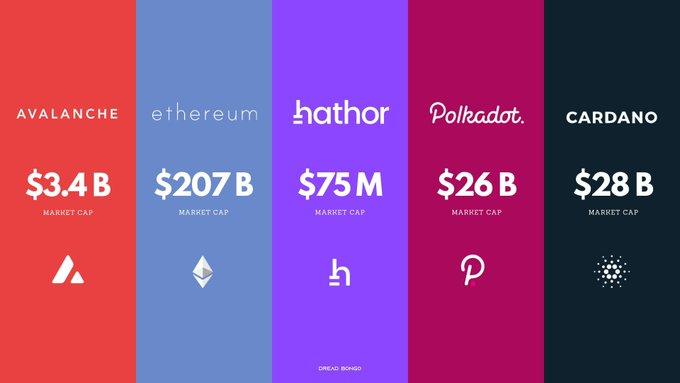 comparison between blockchains