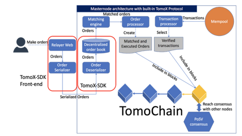 tomochain roadmap