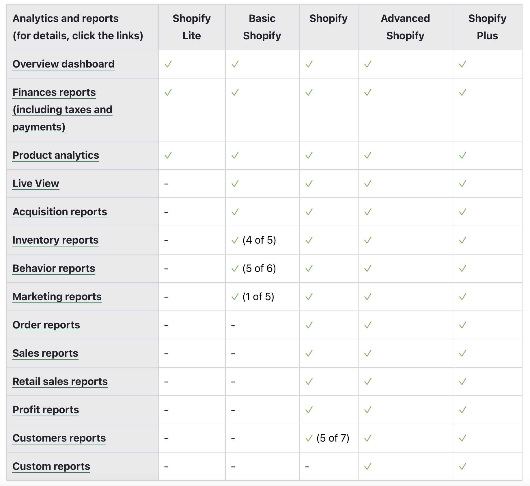 analytics shopify
