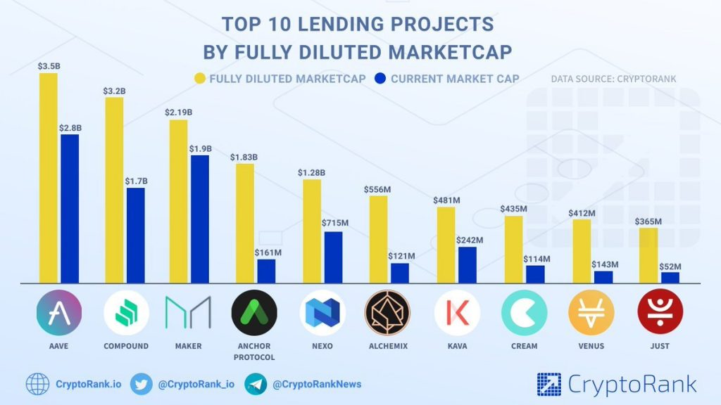 Crypto money company interest rates AAVE Compound MakerDao Anchor Protocol Nexo lending burrowing