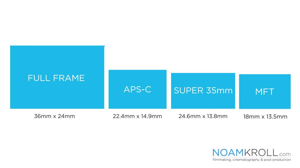 sensor size comparison full frame mft
